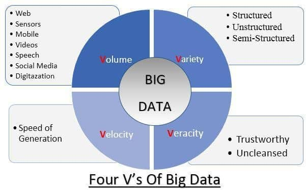 "the four v s of big data In april 2012, visibletechnologiescom (a social media monitoring company) published a 1,211% increase in use of the term ""big data,"" from march 2011 to march 2012 in a survey of english social media channels."