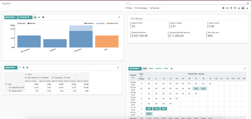 Odoo 12 benefits 004 - advanced dashboard
