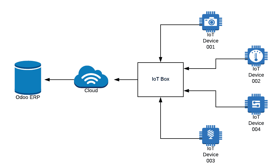 Odoo IoT Box diagram