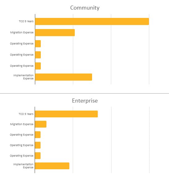 Odoo Community vs. Enterprise pricing comparison for client looking for significant features