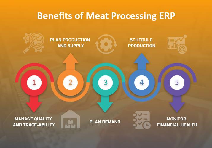 Meat Processing ERP