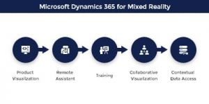 Microsoft Dynamics 365 Mixed Reality
