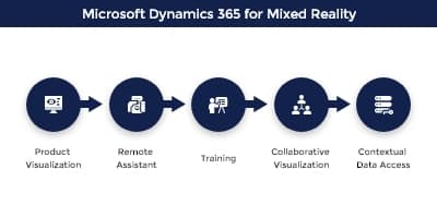 Microsoft Dynamics 365 Mixed Reality