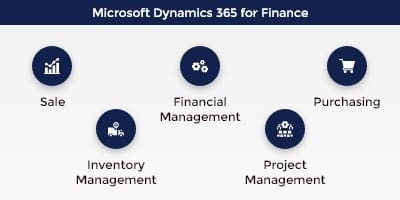 Microsoft Dynamics Finance