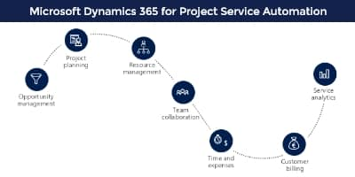 Microsoft Dynamics Project Service Automation