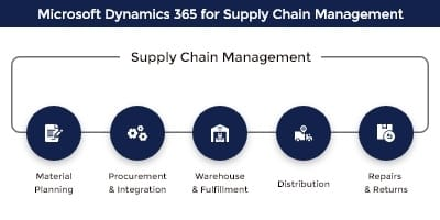 Microsoft dynamics 365 Supply Chain Management