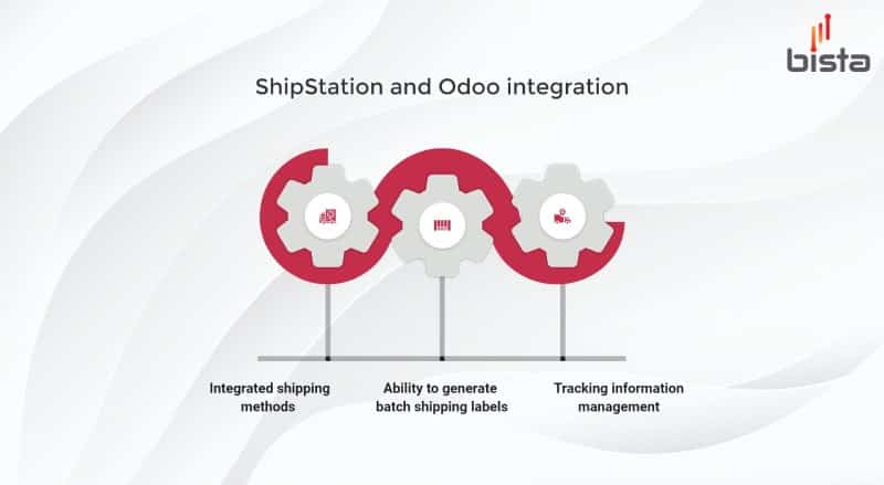 odoo shipstation integration