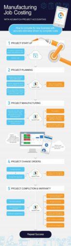 Acumatica manufacturing project module