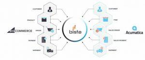Acumatica Bigcommerce integration