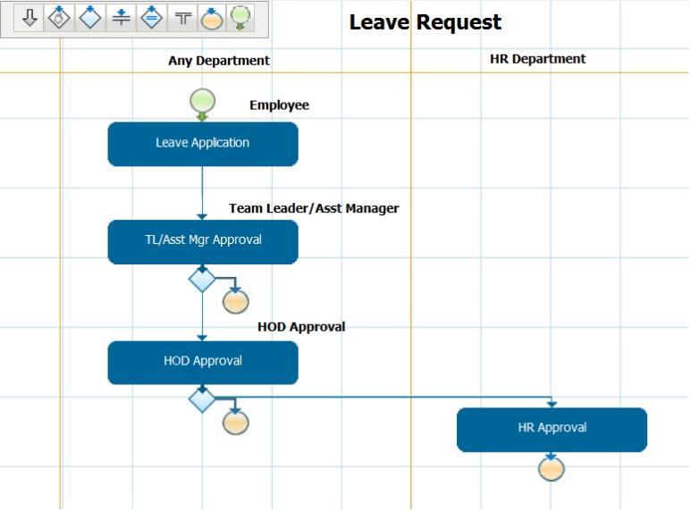 Simple Leave request Process