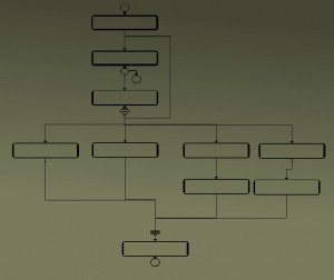 work flow management software