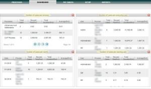 dashboards in Processmaker - Bista solutions