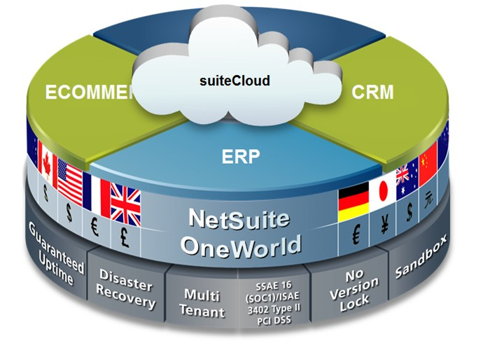 Features of NetSuite OneWorld
